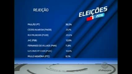Eleições 2016: Resultado da 1ª pesquisa de intenção de voto para prefeito de Maceió