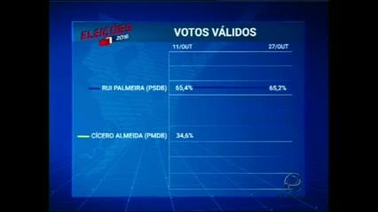 Pesquisa: PSCom/TV Pajuçara mostram como está a corrida no se pela prefeitura de Maceió