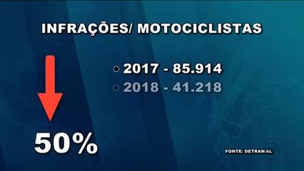 Número de infrações envolvendo motos diminui quase 50% em Alagoas